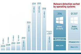 AV-TEST发布报告:恶意程序数量减少,但攻击质量变得越来越高