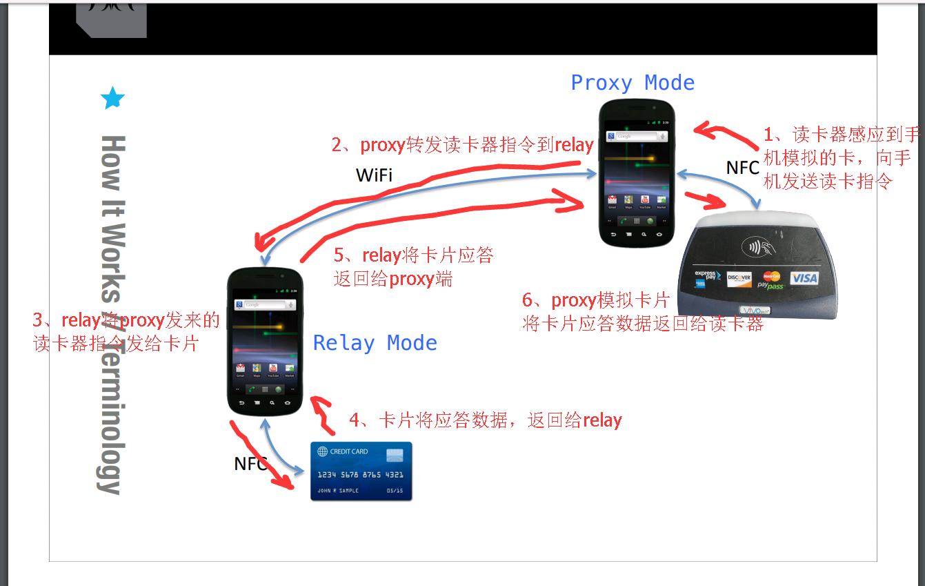 使用安卓手机的NFC功能截取非接触IC卡交互数据