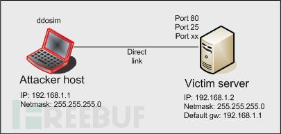 应用层DDoS攻击模拟器 – DDOSIM