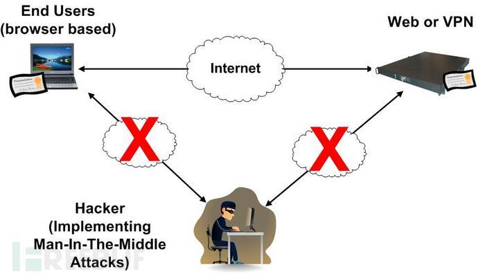 安全科普:什么是中间人攻击(MITM)