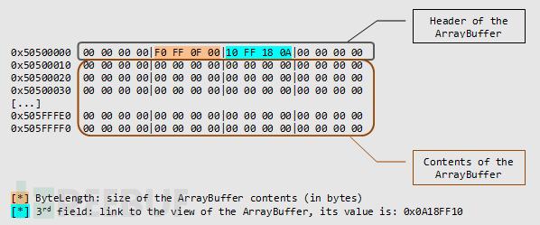 Firefox内存释放重用漏洞高级利用(Pwn2Own2014、CVE-2014-1512)