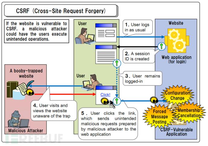 漏洞科普:对于XSS和CSRF你究竟了解多少