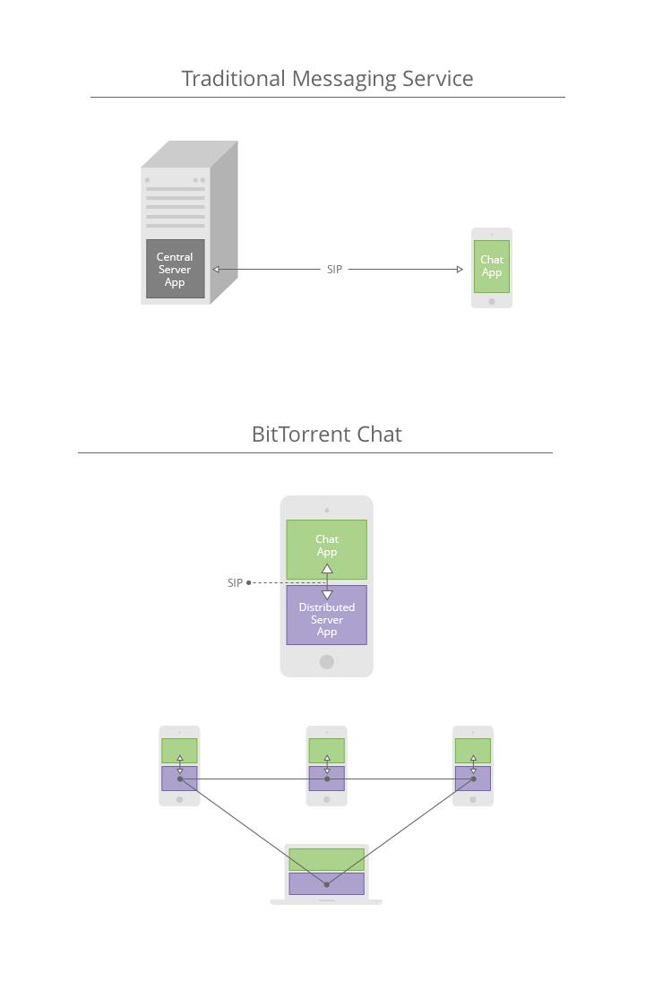 BitTorrent Bleep:无法被监控的聊天软件