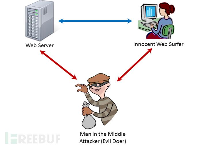 内网劫持渗透新姿势:MITMf简要指南