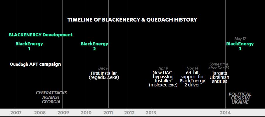 走近BlackEnergy:黑客为乌克兰政府量身打造的犯罪