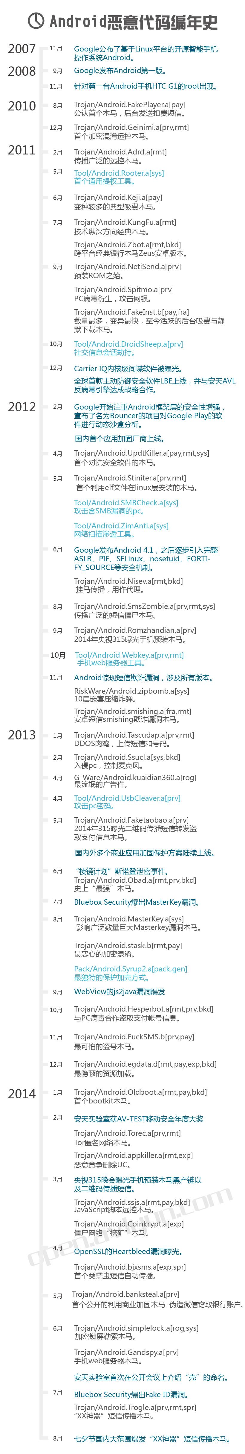 Android恶意代码编年史-0.jpg