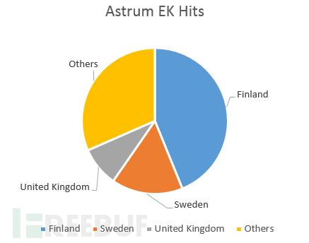 走近科学:分析漏洞利用工具包(EXP)家族成员Archie和Astrum