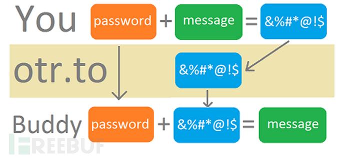 """""""高端""""人士必备:新型安全加密通讯应用Otr.to"""