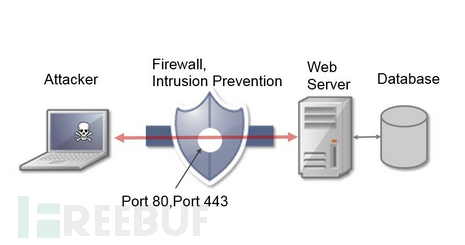 Web应用安全漏洞