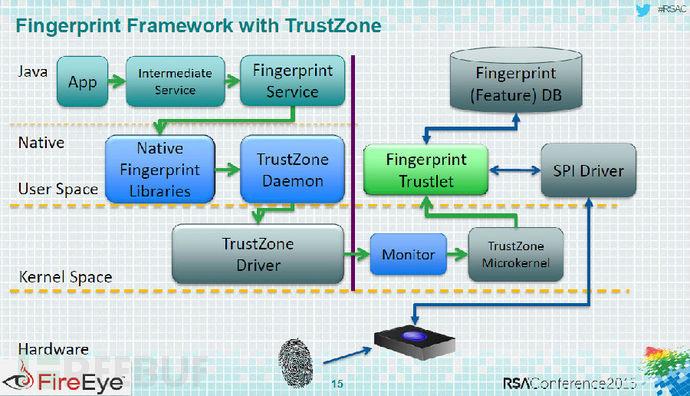 黑客可窃取用户指纹数据
