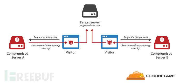 基于JavaScript的DDOS攻击