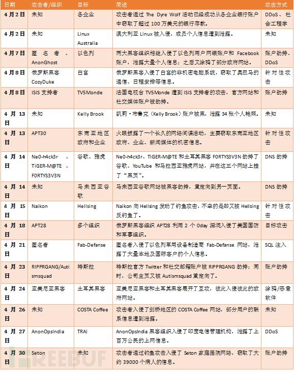FreeBuf全球安全事件纵览(2015年4月):暗流涌动