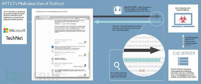 中国黑客组织APT17