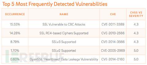 Trustwave:恶意软件投资回报率高达1425%