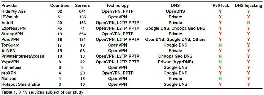 付费VPN也未必做好用户数据保护
