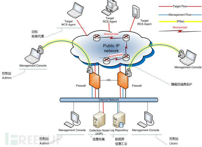 简要分析Hacking Team远程控制系统