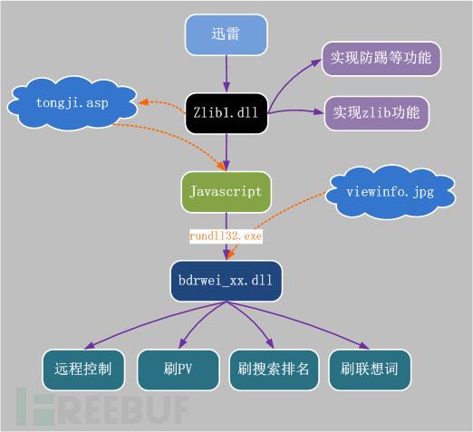 木马功能大致流程图