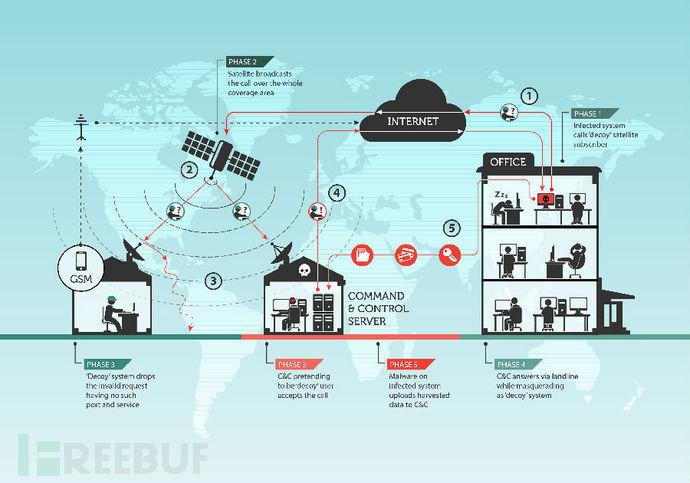 间谍新高度:间谍组织Turla利用卫星通信隐藏C&C服务器