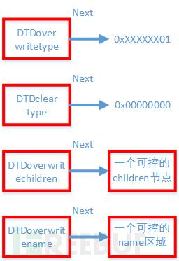 Hacking Team安卓浏览器攻击过程中的漏洞分析 Stage 2