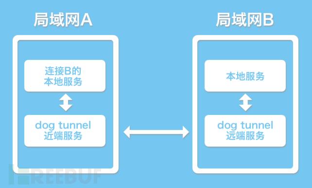 P2P端口映射开源工具:狗洞(dog-tunnel)