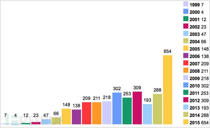 2015年被发现安全漏洞最多的公司竟是苹果?