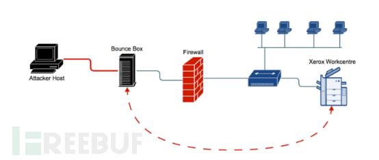 案例剖析:针对打印机的APT攻击