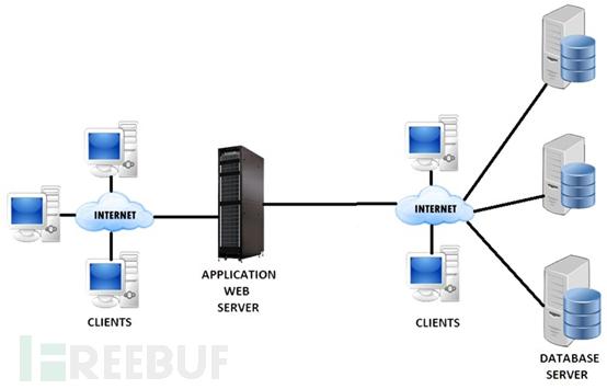 如何保证数据库安全?