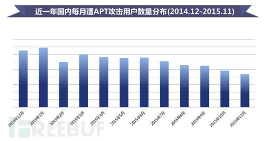 2015中国APT研究报告:中国是APT攻击的主要受害国