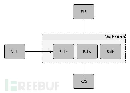 vuls-usecase-elb-rails-rds-single.png