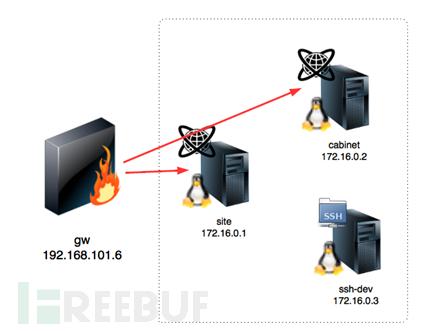 TEST LAB V8(一):两个系统网站 - 第2张  | OuYang-Blog