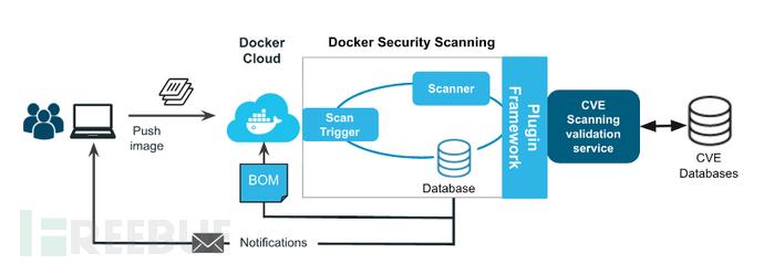 走近Docker安全扫描器