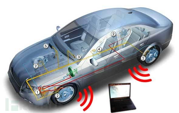 工具推荐: 汽车CAN总线分析框架CANToolz