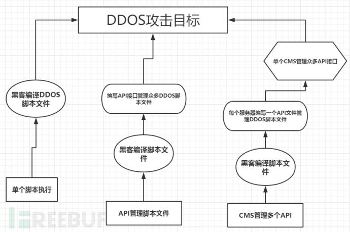 动手搭建DDoS教程:在线DDoS攻击平台