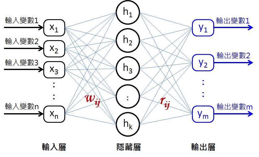 神经网络逆控制的结构图