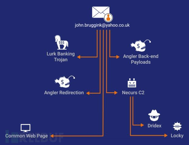 there-is-a-connection-between-the-lurk-arrests-angler-and-the-necurs-botnet-506164-2.jpg