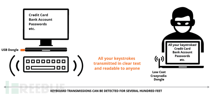 keysniffer-flaw-lets-attackers-log-and-inject-keystrokes-on-wireless-keyboards-506642-3.png