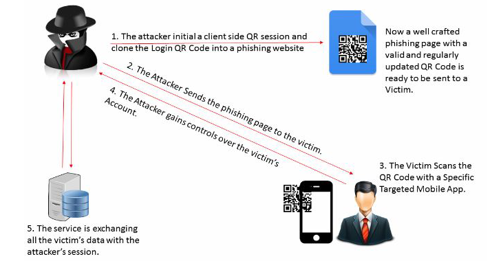 qrljacking-qr-code-hacking.png