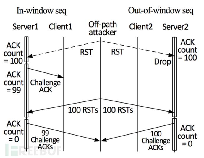 CVE-2016-5696漏洞分析:TCP侧信道安全