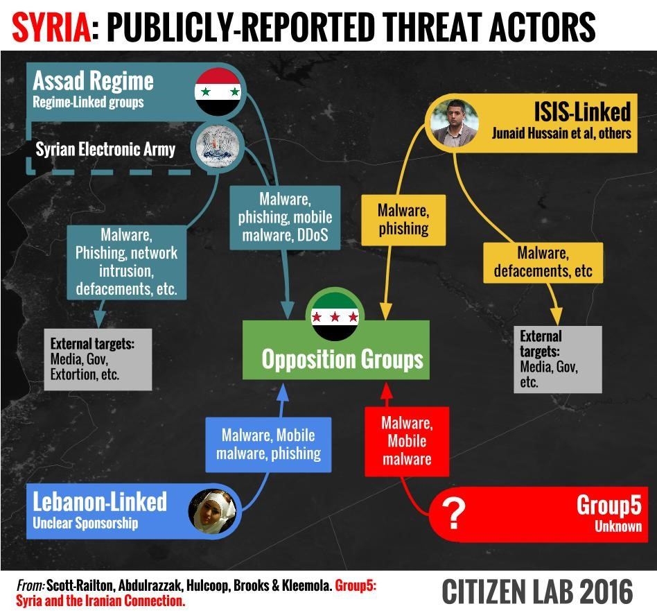 1-Syria-publicly-reported-threat-actors.jpg