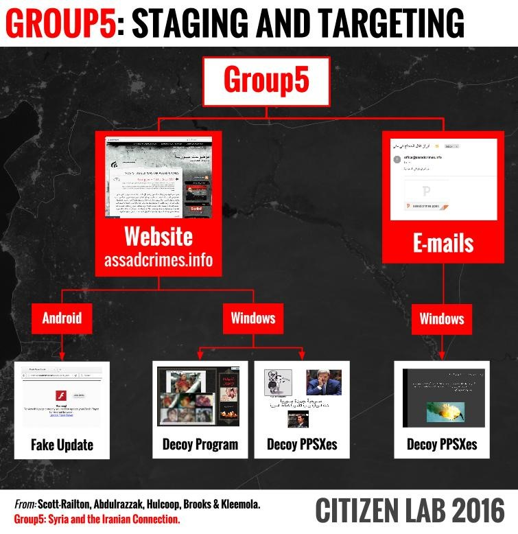 8-group5-staging-and-targeting.jpg