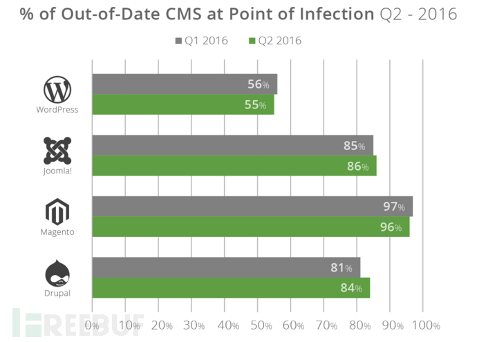 q2-2016_cms-out-of-date.png