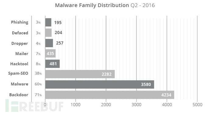 q2-2016_infection-trends_v1.png