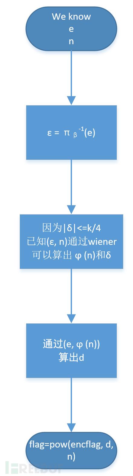 hctf_rsa1_2.png