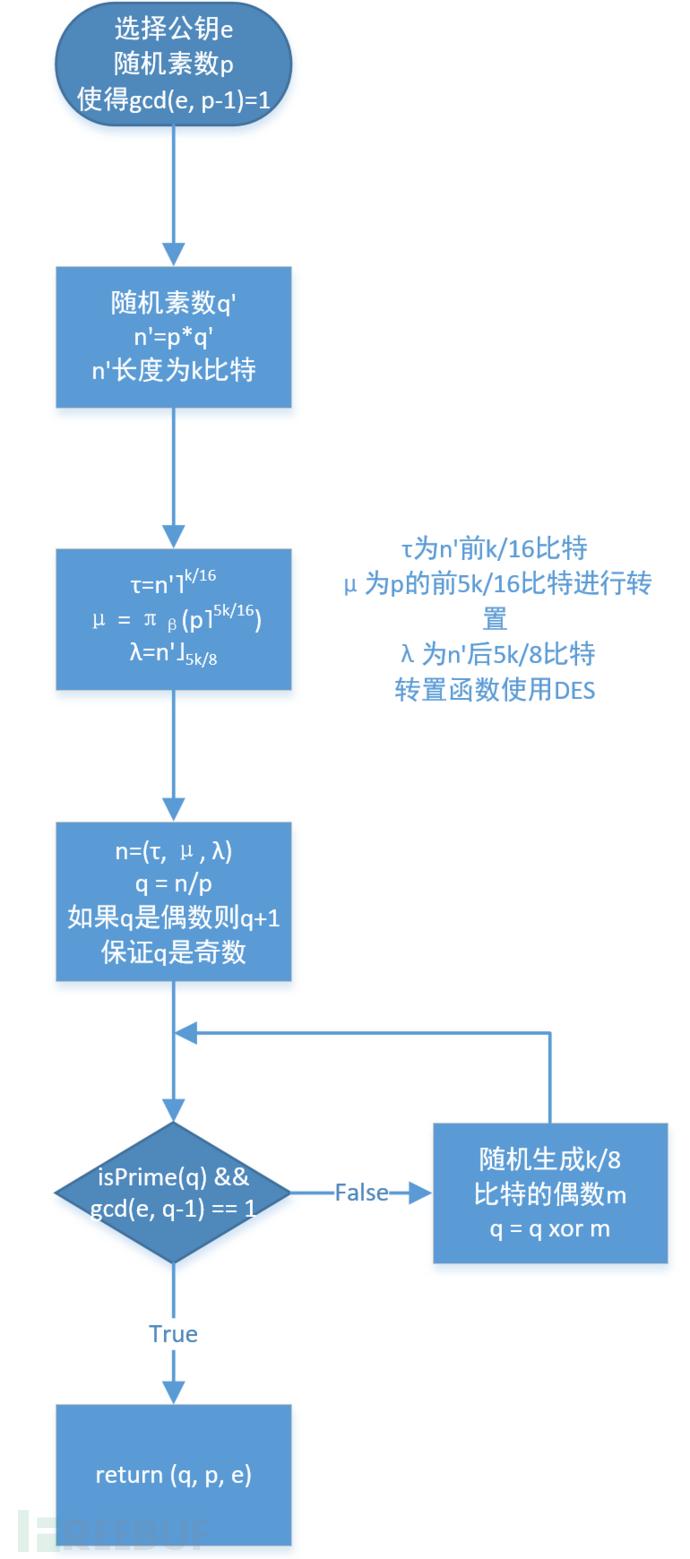hctf_rsa2_1.png