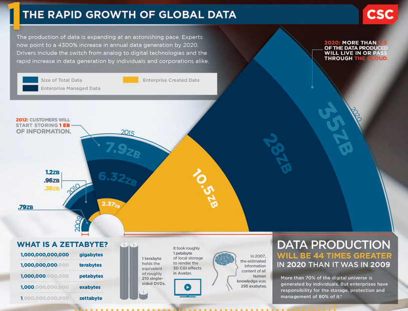 rapid-growth-of-global-data-csc.png