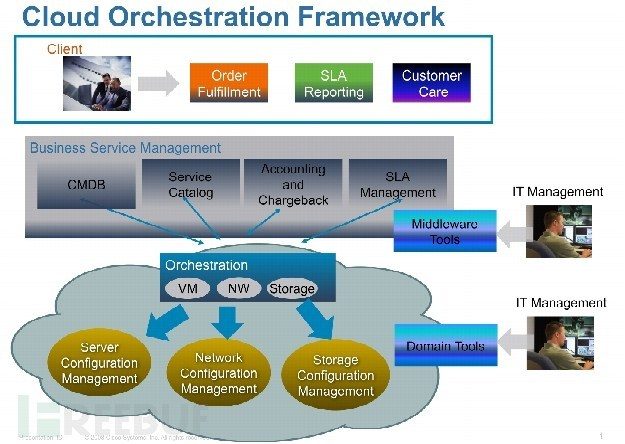Cisco-CloudCenter-Orchestrator-flaw.jpg