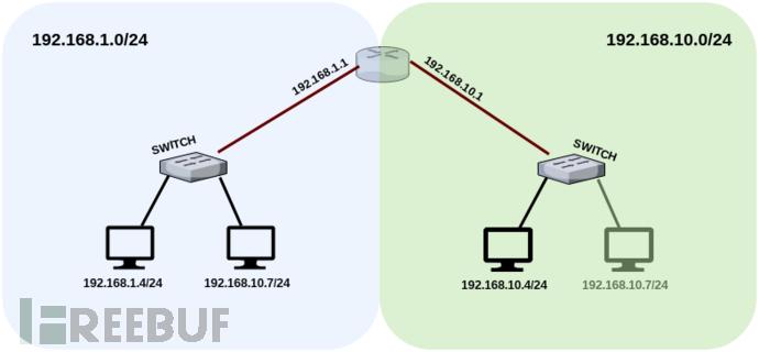 图解Meterpreter实现网络穿透的方法
