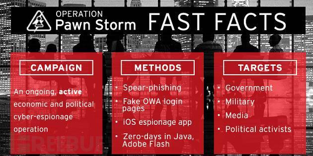 Pawn-Storm-vulnerabilidad-zero-day-1.jpg