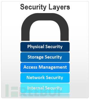 security layers.jpg