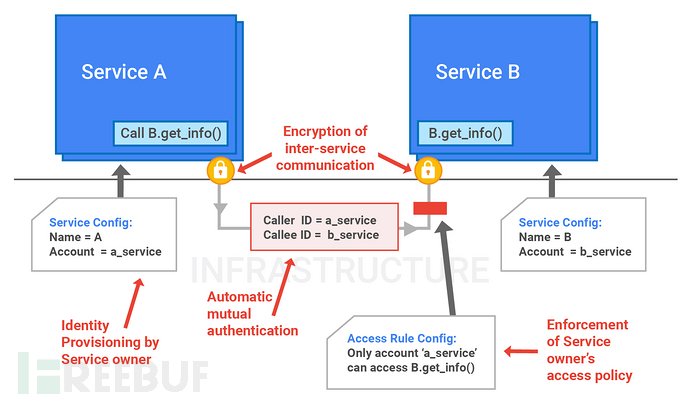 service-identity-access-management.jpg